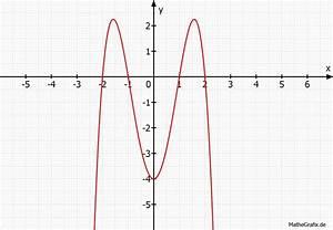 Nullstellen Berechnen Ausklammern : kurvendiskussion f x x 4 5x 2 4 extrema kann es sein dass wir gar kein p haben ~ Themetempest.com Abrechnung