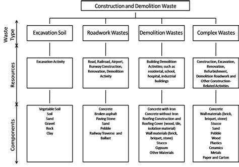12 Images Of Construction Waste Management Template