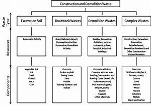 12 images of construction waste management template With waste management plans template