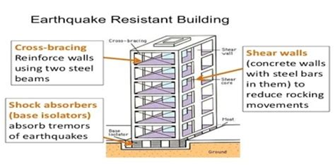 earthquake proof building design earthquake resistant structures assignment point
