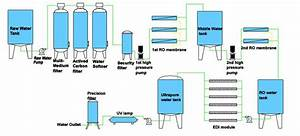 Ozone Generator  Uv Lamp Industrial Reverse Osmosis System