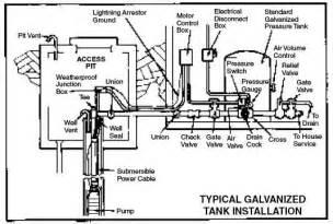 similiar water well pressure tank installation diagram keywords water well pressure switch wiring diagram as well well pump pressure