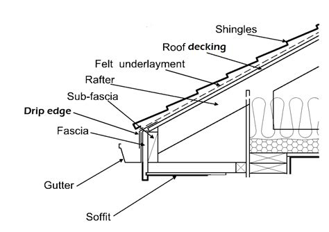 how a roofing estimate is put together