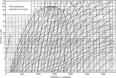 national bureau of standards appendix d thermodynamic charts modern engineering