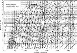 Appendix D  Thermodynamic Charts