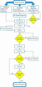 6   Flow Chart Shows The Sequence Processes Of Rmgi
