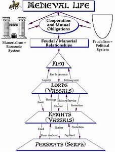 Pyramid For Feudal System