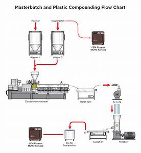 Plastic Manufacturing Flow Chart