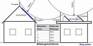 Manntage Berechnen : blitzkugelverfahren shkwissen haustechnikdialog ~ Themetempest.com Abrechnung