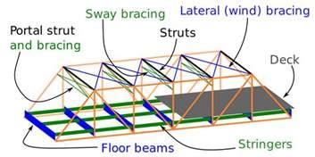Metal Floor Joist Bridging by File Parts Of A Truss Bridge Svg Wikimedia Commons