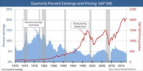 Current Price Earnings Ratio S&p 500