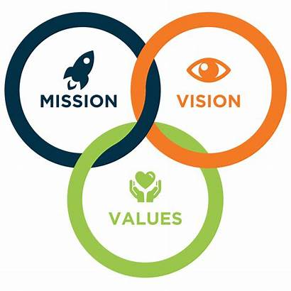 Vision Mission Values Business Help Core Graphic