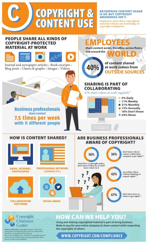 copyright content    workplace infographic