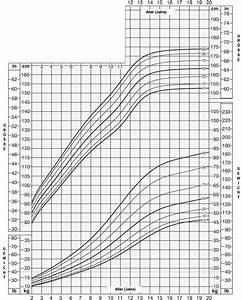 Perzentilenkurve Baby Berechnen : knoten schwellung schmerzen in brust bei kindern ~ Themetempest.com Abrechnung