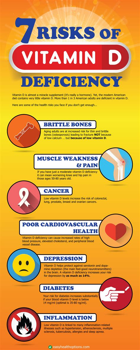 7 Risks Of Vitamin D Deficiency [infographic] Easy