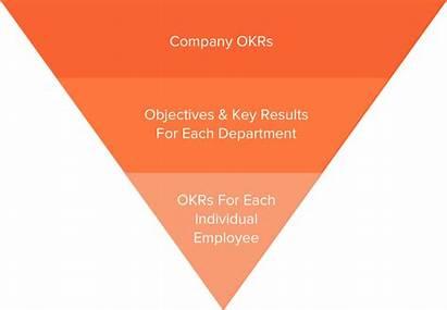Okr Methodology Objectives 15five Goal Pyramid Setting
