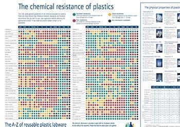 Plastic Chemical Compatibility Chart
