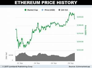 Daily Ethereum Price Forecast Eth Gains 2 75 Against