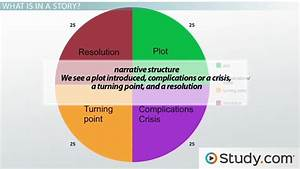What Is Structure In Writing And How Does It Affect
