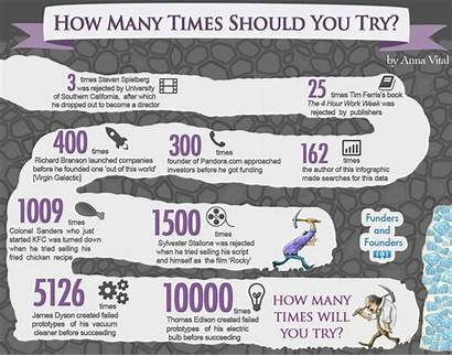 Many Times Try Should Infographic Before Success