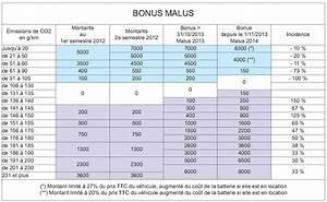 Bonus Malus Tableau : malusser plus pour bonusser moins kilom tres entreprise le site ditorial pour la gestion de ~ Maxctalentgroup.com Avis de Voitures