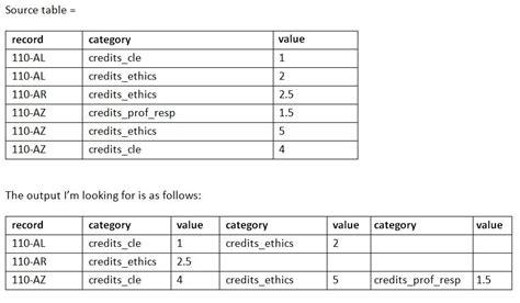 columns column pivot table sql split server remaining value stack insert