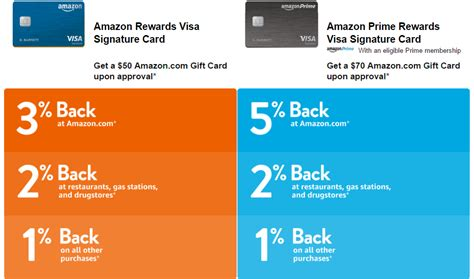 Amazon Visa Karte Test