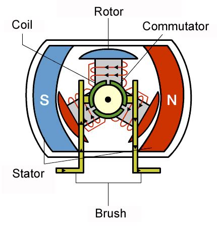 Electric Motor Theory by Electrical Motors And Actuators Circuitmix