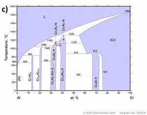 1 A Aluminum Nickel Phase Diagram B Aluminum Iron Phase