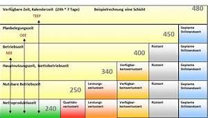 Kapazitätsauslastung Berechnen : 5 tipps um die oee zu steigern auch ohne software cosmino ~ Themetempest.com Abrechnung