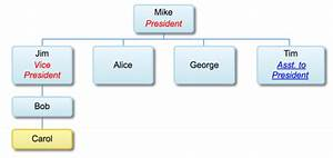 How To Add Organization Chart In Weebly Site Webnots