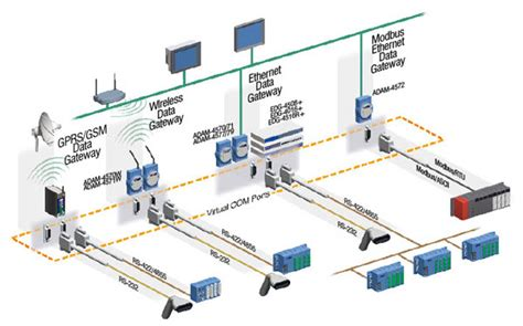 Industrial Communication Network Industrialautomation