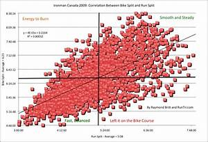 Ironman Bike Pace Chart Runtri Ironman Canada 2009 And 2010 Correlation Between