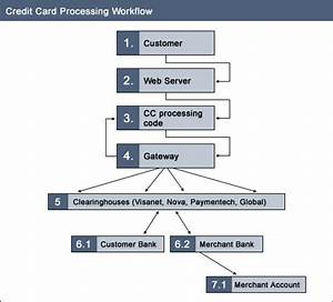 Understand The Steps Involved In Online Credit Card