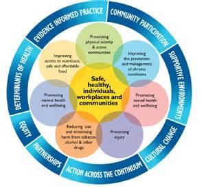 Change Management Framework Diagram Health Promotion / Disease Prevention / Safety
