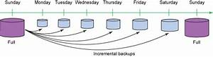 Simplify Backup And Recovery With Ibm Db2 Merge Backup For