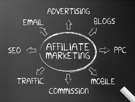 affiliate marketing starting an business using affiliate marketing