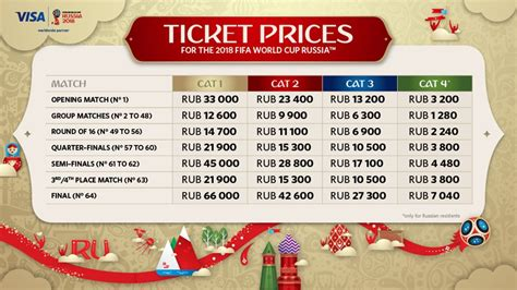 World Ticket Prices by 2018 Fifa World Cup Russia Ticket Prices Fifa
