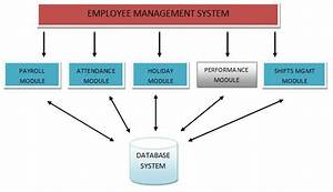 Integrating Different Human Resource Processes In A Retail