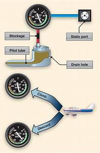 Cfi Brief  Pitot-static Systems And Flight Instruments  Part Iii  U2013 Learn To Fly Blog