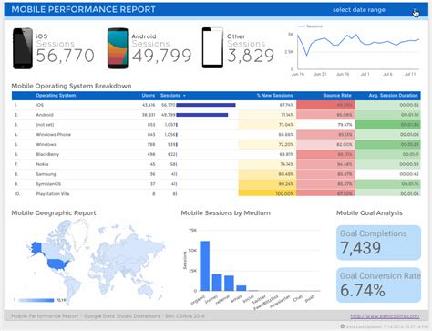 kpi dashboard      growthkitchen