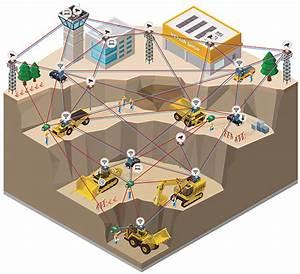 Rajant Tackles Mining U2019s Big Communications Challenges