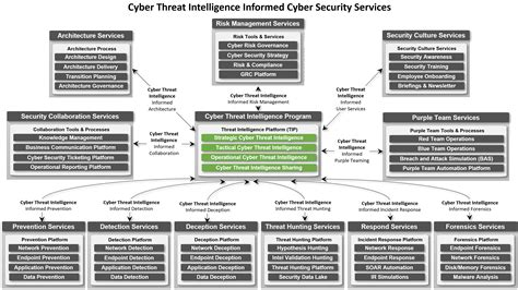 cyber threat intelligence informed services  key