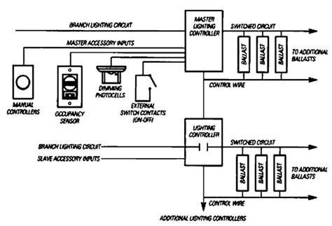 Lighting Contactor Relay Panels