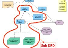 Dmn Full Form by Decision Model And Notation Dmn
