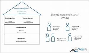 Was Ist Hausgeld : besonderheiten der wohnungseigent mergemeinschaft weg ~ Lizthompson.info Haus und Dekorationen