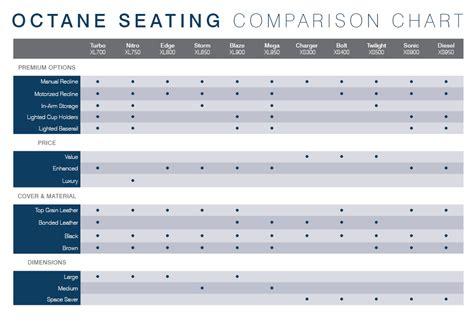 Octane Product Comparison Chart | Model Differences