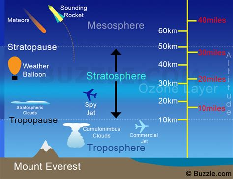 little known scientific facts about the stratosphere