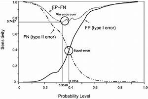 Graph Of Type I Vs Type Ii Error  The Solid Line Indicates