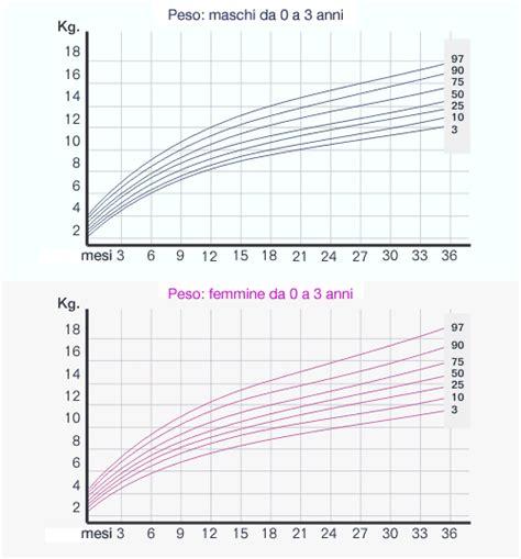 tavole di riferimento della lunghezza fetale i percentili di crescita medicitalia it